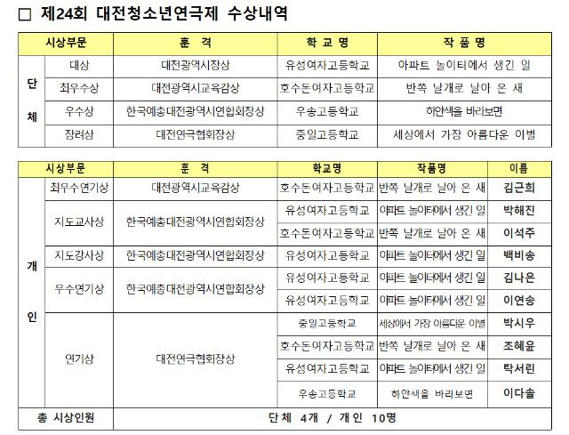 제24회 대전청소년연극제 수상결과.PNG